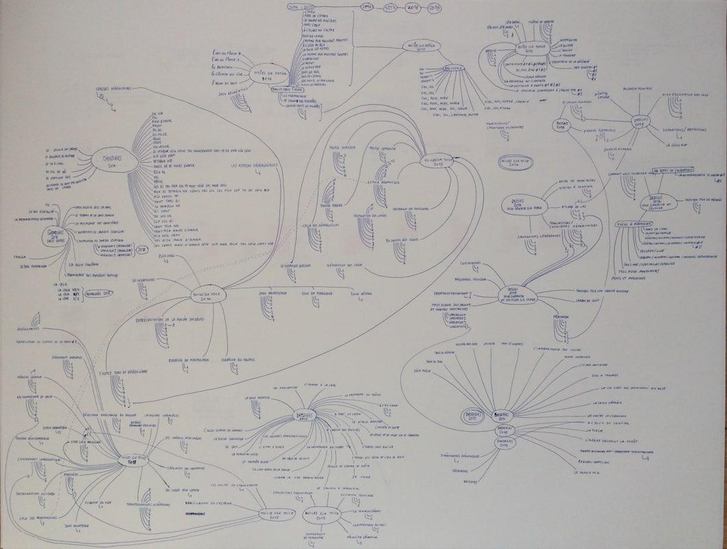 diagramme - A mesure que - Hélène Duclos